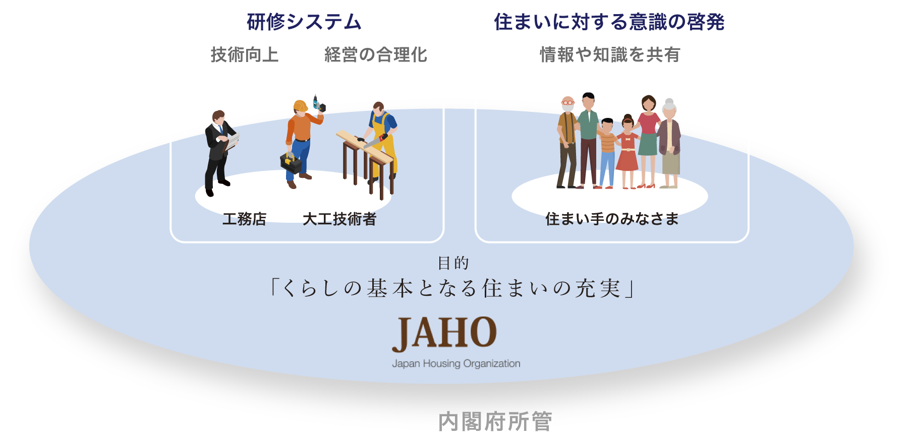 JAHOの目的 | 「くらしの基本となる住まいの充実」